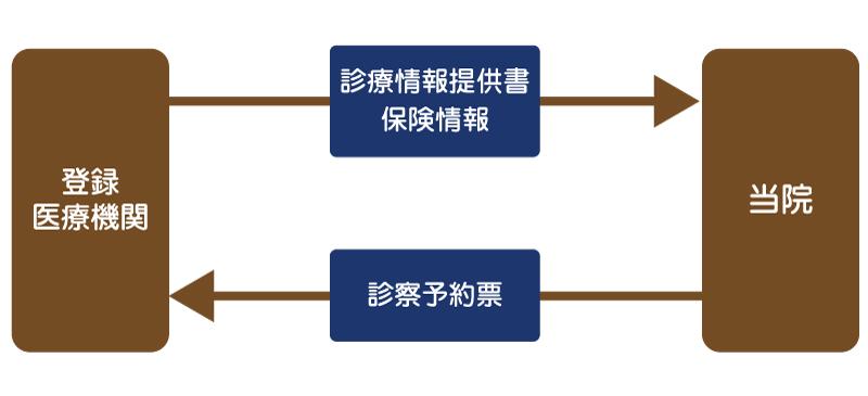 開放型病床の利用について|東大阪地域にある育和会記念病院