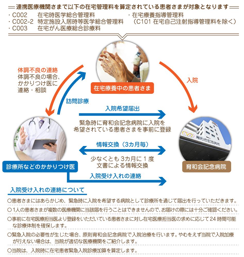 在宅療養後方支援病院とは|東大阪地域にある育和会記念病院